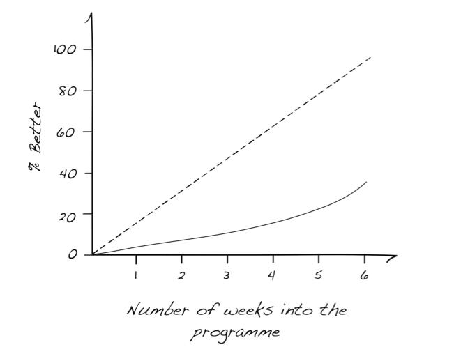 DFC graph